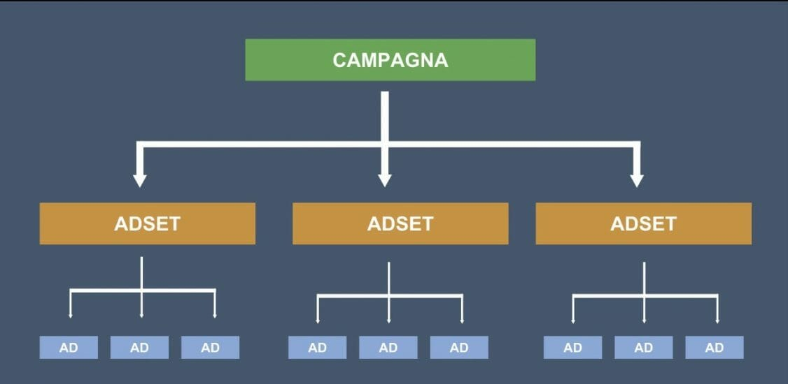 campagna pubblicità su facebbok